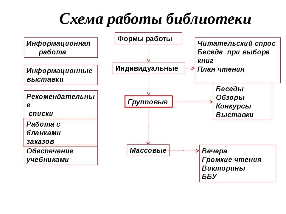 Схема работы библиотеки Информационная работа Информационные выставки Рекоме...