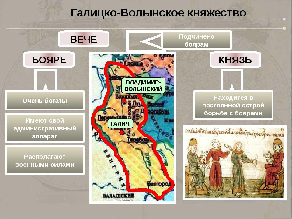 гласила, галицко волынское княжество 12-15 века все