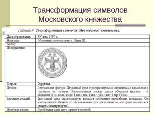 Трансформация символов Московского княжества