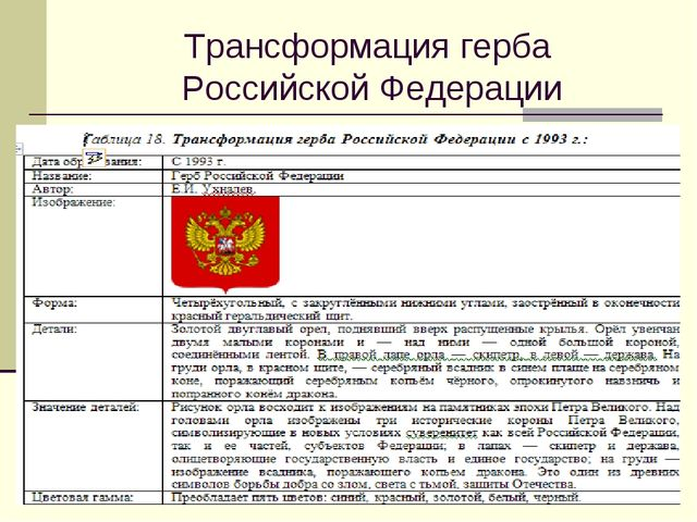 Трансформация герба Российской Федерации