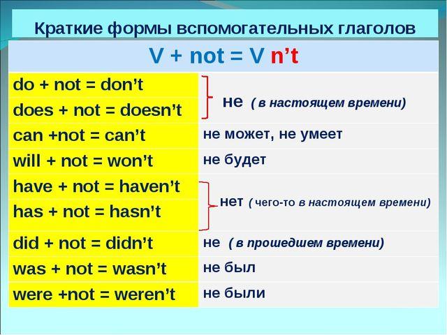 Краткие формы вспомогательных глаголов V + not = V n't do + not = don't не...
