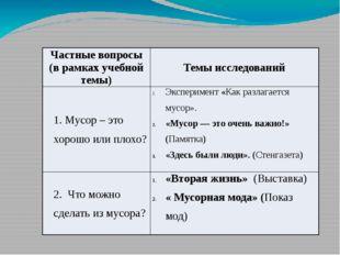 Частные вопросы (в рамках учебной темы) Темы исследований 1. Мусор – это хоро
