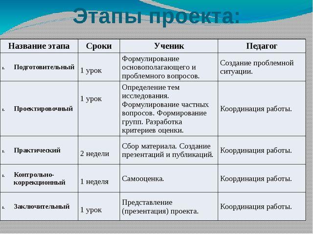 Этапы проекта: Название этапа Сроки Ученик Педагог Подготовительный 1 урок Фо...