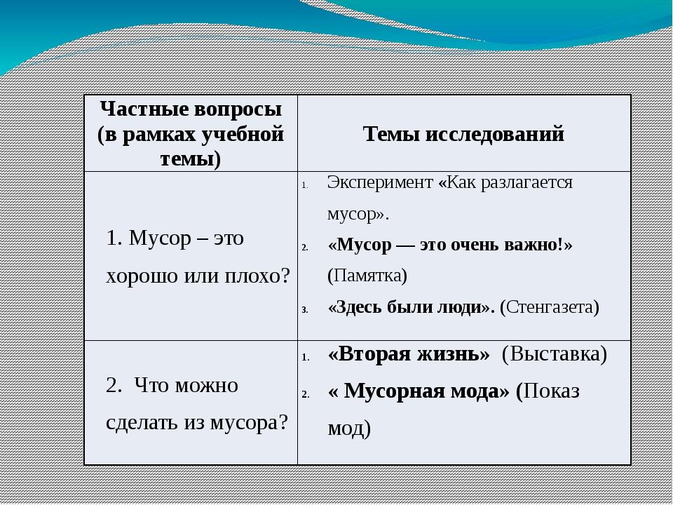 Частные вопросы (в рамках учебной темы) Темы исследований 1. Мусор – это хоро...