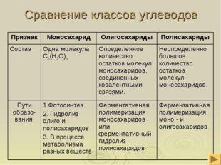 Сравнение классов углеводов ПризнакМоносахаридОлигосахаридыПолисахариды Со