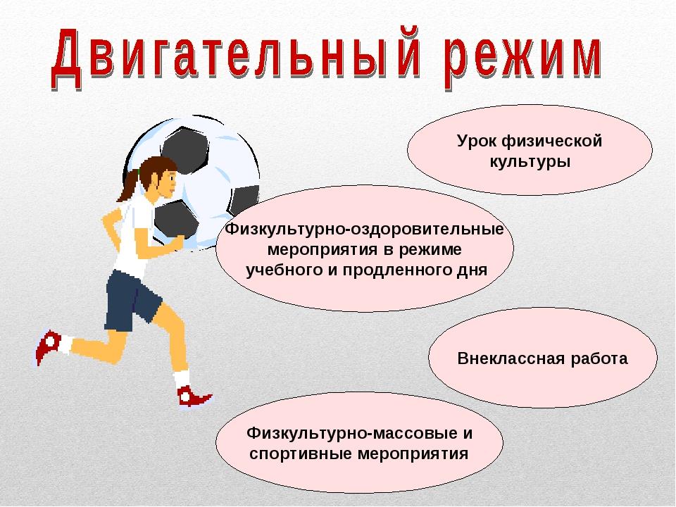 Урок физической культуры Физкультурно-оздоровительные мероприятия в режиме уч...