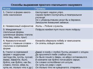 Способы выражения простого глагольного сказуемого Форма Примеры 1.Глагол в фо