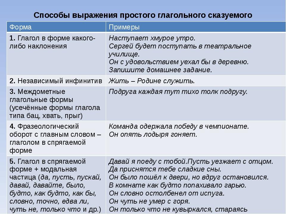 Способы выражения простого глагольного сказуемого Форма Примеры 1.Глагол в фо...