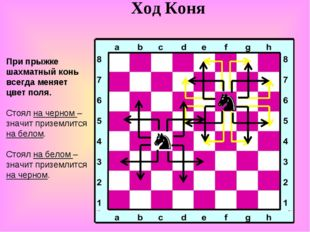 Ход Коня При прыжке шахматный конь всегда меняет цвет поля. Стоял на черном –
