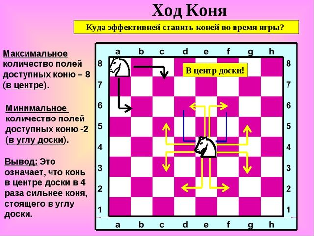 Ход Коня Максимальное количество полей доступных коню – 8 (в центре). Вывод:...