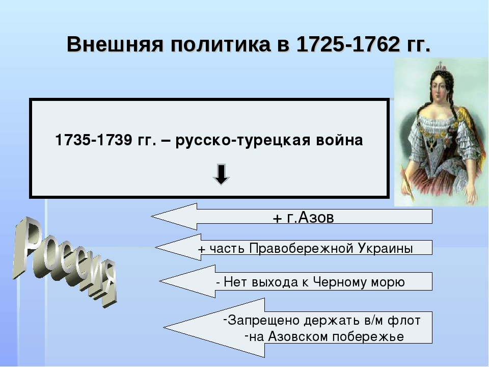 Внешняя политика в 1725-1762 гг. 1735-1739 гг. – русско-турецкая война + г.Аз...