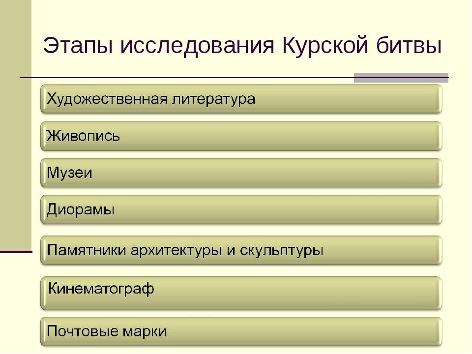 Этапы исследования Курской битвы