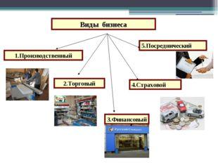 Виды бизнеса 1.Производственный 2.Торговый 3.Финансовый 4.Страховой 5.Посред