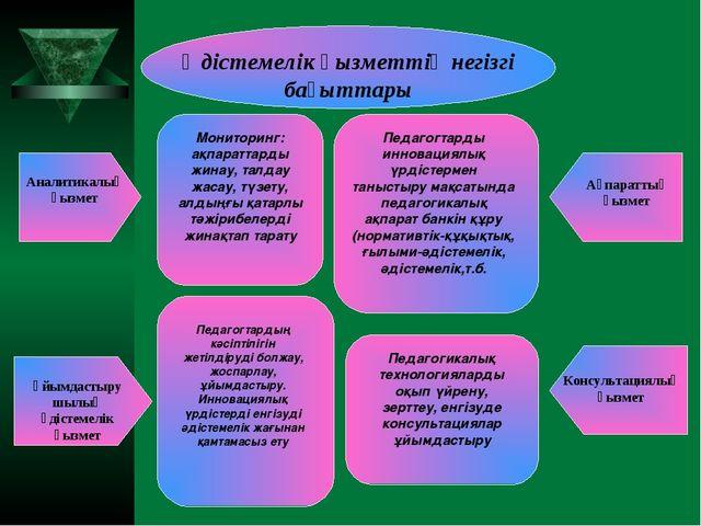 Әдістемелік қызметтің негізгі бағыттары Аналитикалық қызмет Ұйымдастырушылық...