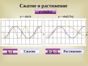 Сжатие и растяжение y=sin(kx) У Х Х У у = sinx y=sin2x Сжатие k>1 у = sinx y=