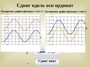Сдвиг вдоль оси ординат Построить график функции у=sinx+2 Построить график фу