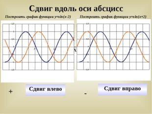 Сдвиг вдоль оси абсцисс Построить график функции у=sin(x-2) Построить график