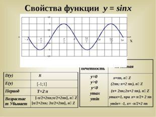 Свойства функции у = sinx У Х R [-1;1] T=2 π [-π/2+2πn;π/2+2πn], n∊Z [π/2+2πn
