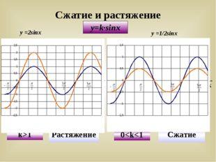 y=k∙sinx у =2sinx у =1/2sinx Сжатие и растяжение У Х Х У у = sinx y=2sinx k>1