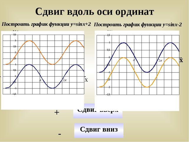 Сдвиг вдоль оси ординат Построить график функции у=sinx+2 Построить график фу...