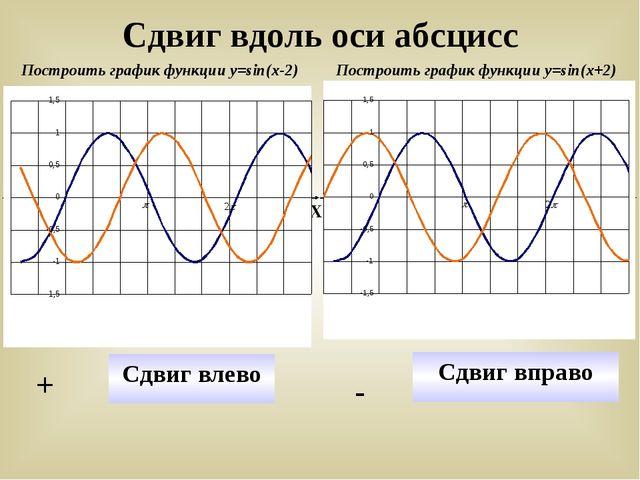 Сдвиг вдоль оси абсцисс Построить график функции у=sin(x-2) Построить график...