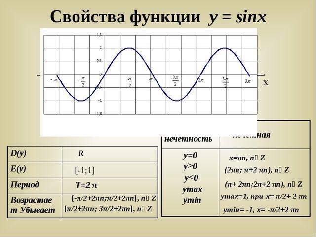 Свойства функции у = sinx У Х R [-1;1] T=2 π [-π/2+2πn;π/2+2πn], n∊Z [π/2+2πn...