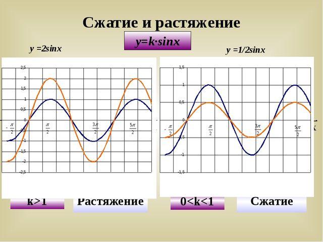 y=k∙sinx у =2sinx у =1/2sinx Сжатие и растяжение У Х Х У у = sinx y=2sinx k>1...