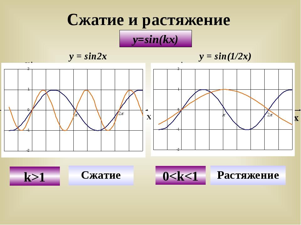 Сжатие и растяжение y=sin(kx) У Х Х У у = sinx y=sin2x Сжатие k>1 у = sinx y=...
