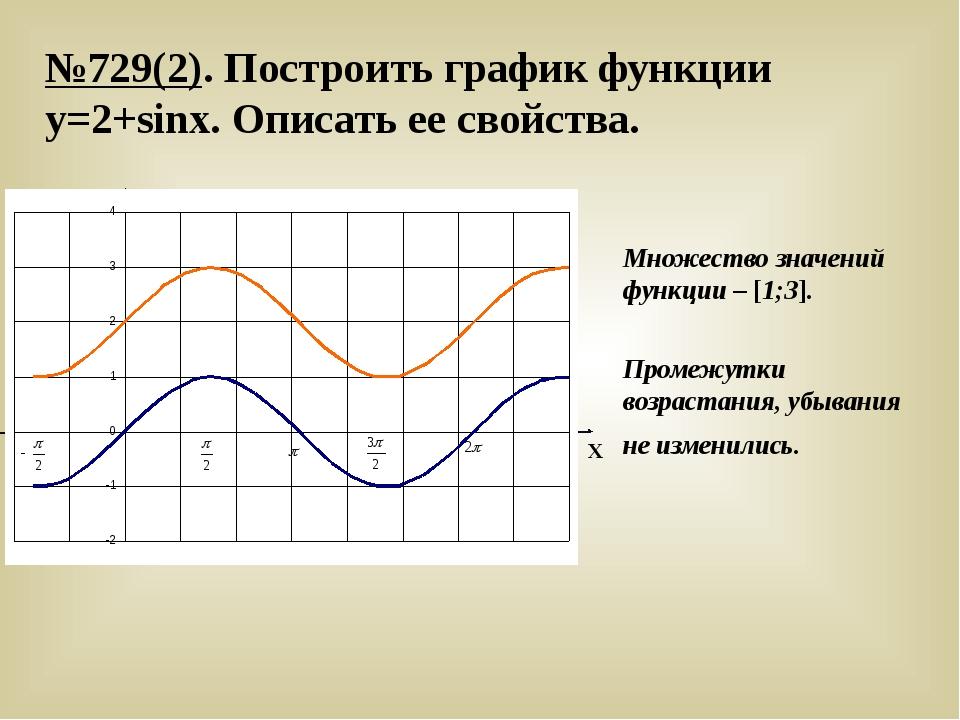№729(2). Построить график функции у=2+sinx. Описать ее свойства. У Х Множеств...