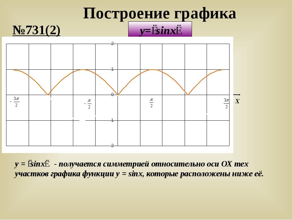 Построение графика y=∣sinx∣ y = ∣sinx∣ - получается симметрией относительно о...