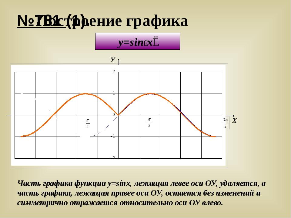 №731 (1). Построение графика y=sin∣x∣ У Х y = sinx Часть графика функции y=si...