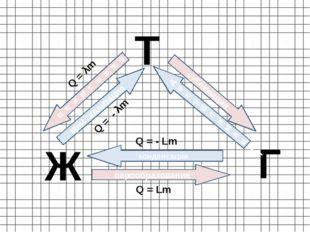 Ж Т Г кристаллизация плавление парообразование конденсация сублимация десубли
