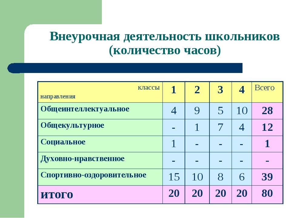 Внеурочная деятельность школьников (количество часов) классы направления12...