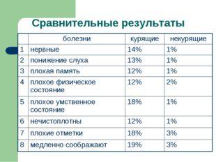 Сравнительные результаты болезникурящиенекурящие 1нервные14%1% 2пониже