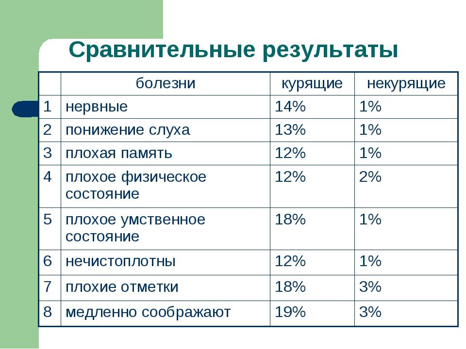 Сравнительные результаты болезникурящиенекурящие 1нервные14%1% 2пониже...