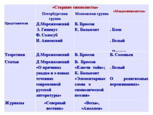 «Старшие символисты» «Младосимволисты» Петербургская группаМосковская гру