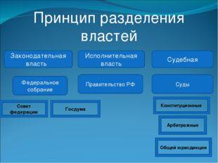Принцип разделения властей Законодательная власть Исполнительная власть Судеб