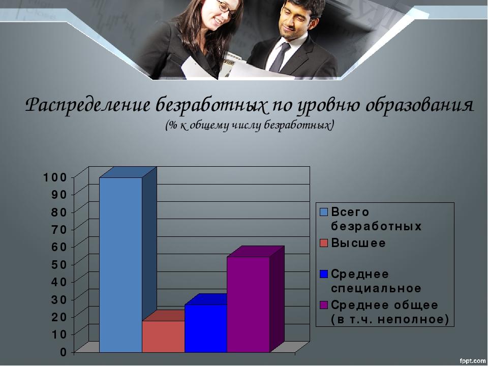 Распределение безработных по уровню образования (% к общему числу безработных)