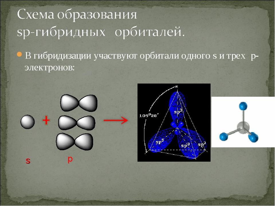 В гибридизации участвуют орбитали одного s и трех p-электронов: s p