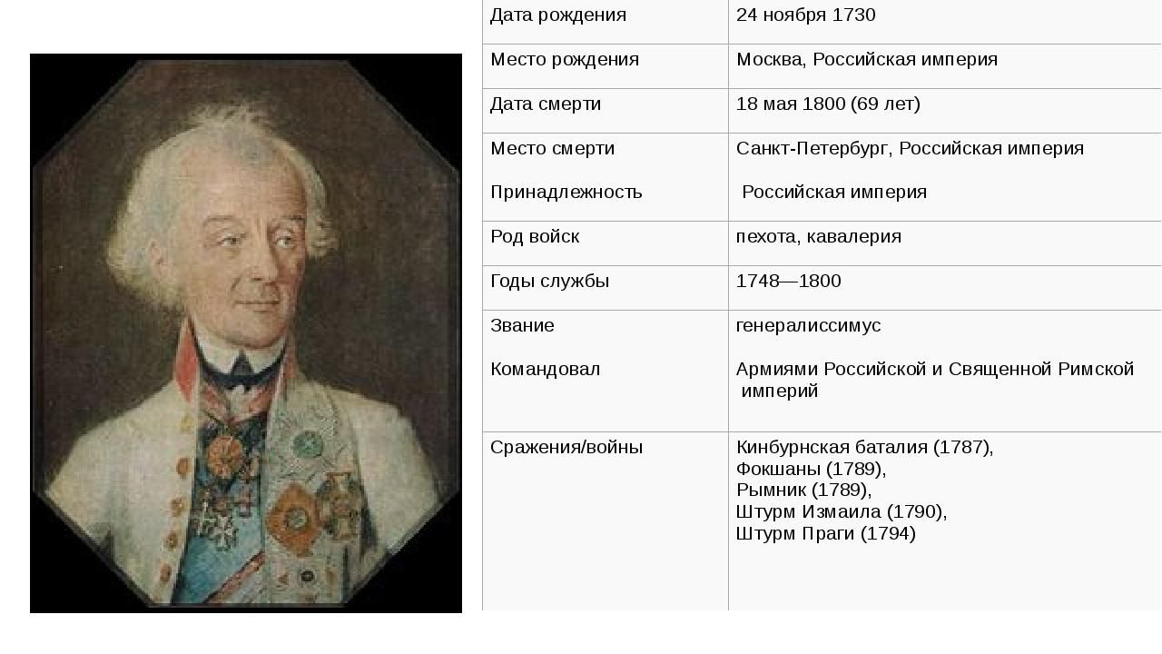 Дата рождения 24 ноября1730 Месторождения Москва,Российская империя Дата с...