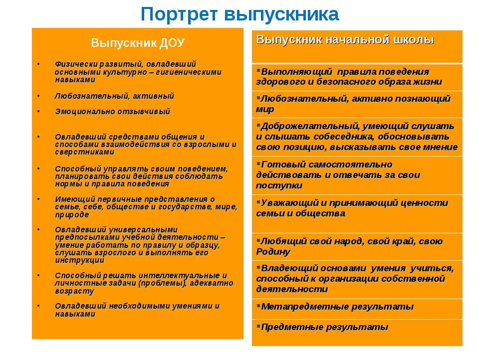 Портрет выпускника Выпускник ДОУ Физически развитый, овладевший основными кул...