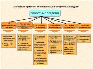 Основные признаки классификации оборотных средств ОБОРОТНЫЕ СРЕДСТВА 1. Оборо
