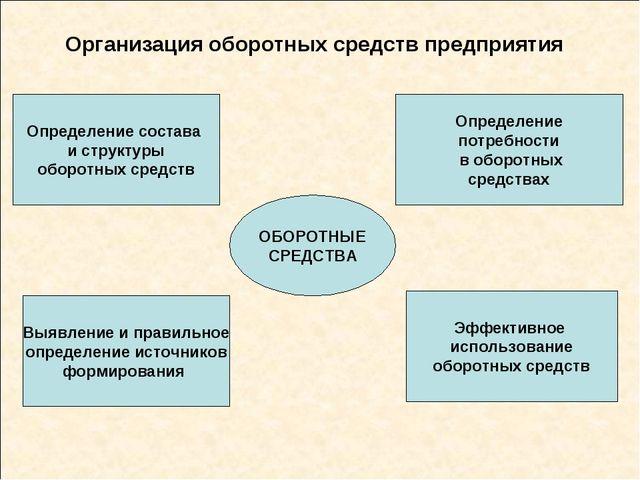 Организация оборотных средств предприятия ОБОРОТНЫЕ СРЕДСТВА Определение сост...