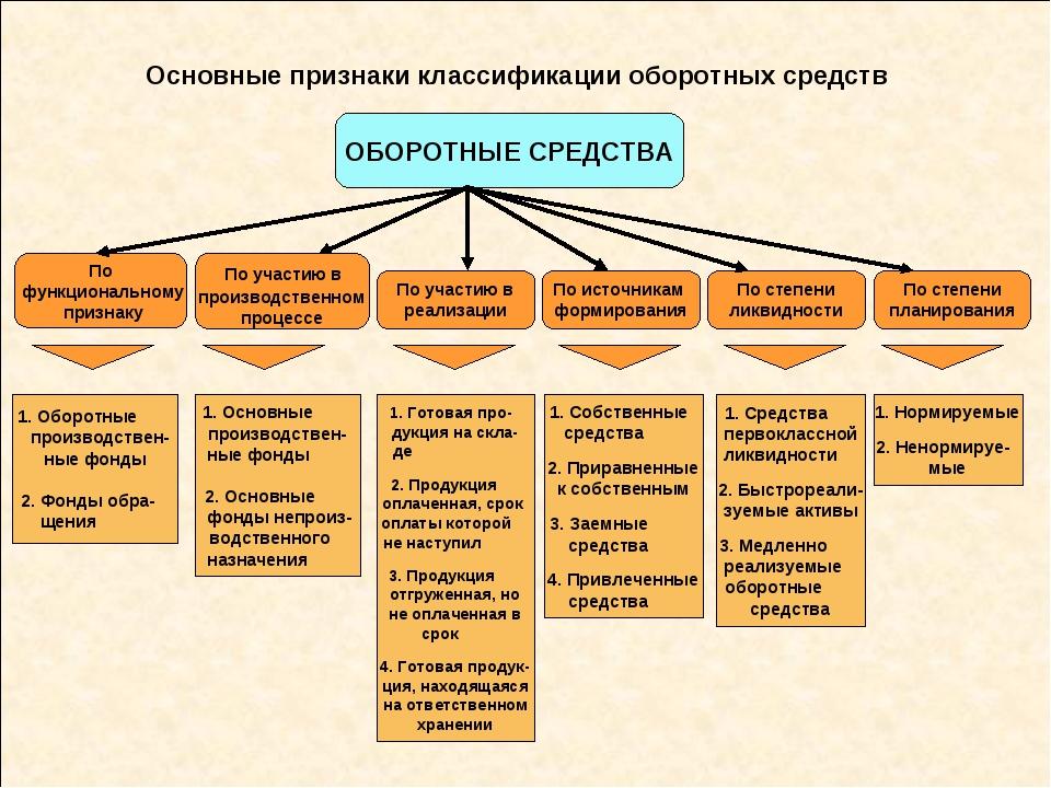 Основные признаки классификации оборотных средств ОБОРОТНЫЕ СРЕДСТВА 1. Оборо...