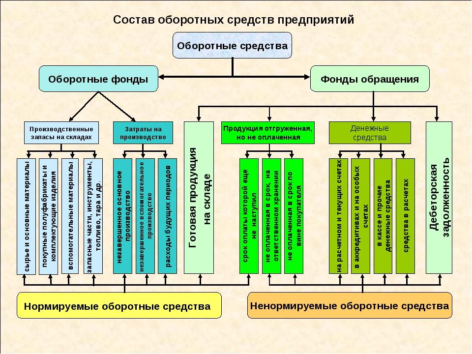 Состав оборотных средств предприятий Оборотные средства Денежные средства