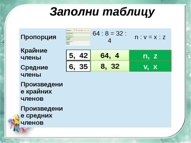 Заполни таблицу 5, 42 6, 35 64, 4 8, 32 n, z v, x Пропорция 64:8=32:4 n:v=x:z...