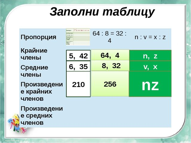 Заполни таблицу 5, 42 6, 35 210 64, 4 8, 32 256 n, z v, x nz Пропорция 64:8=3...