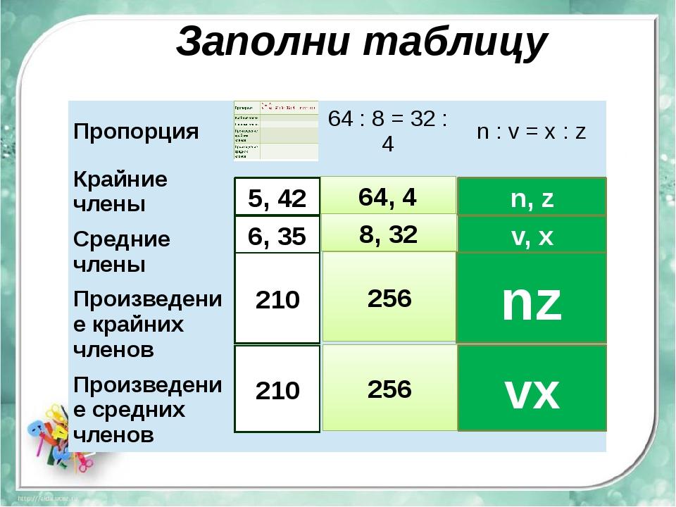 Заполни таблицу 5, 42 6, 35 210 210 64, 4 8, 32 256 256 n, z v, x nz vx Пропо...
