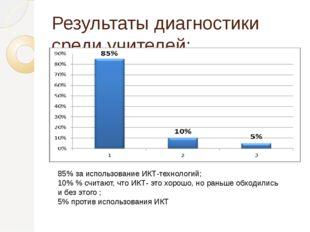 Результаты диагностики среди учителей: 85% за использование ИКТ-технологий; 1
