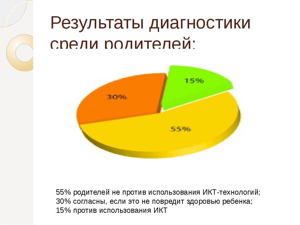Результаты диагностики среди родителей: 55% родителей не против использования...